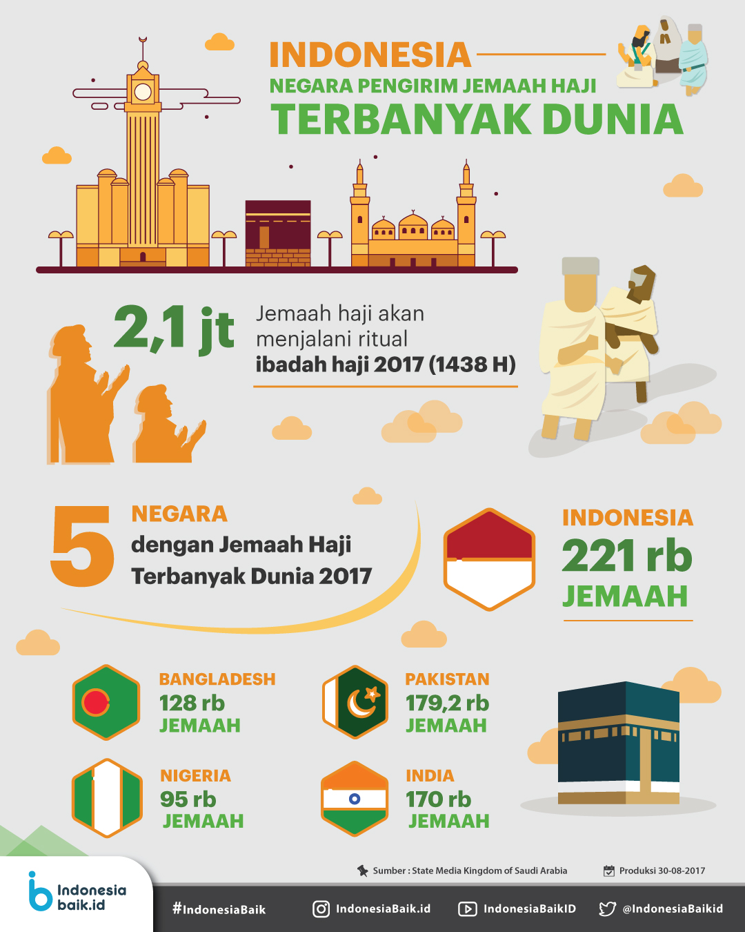 5 Negara Jumlah Jemaah Haji Terbanyak