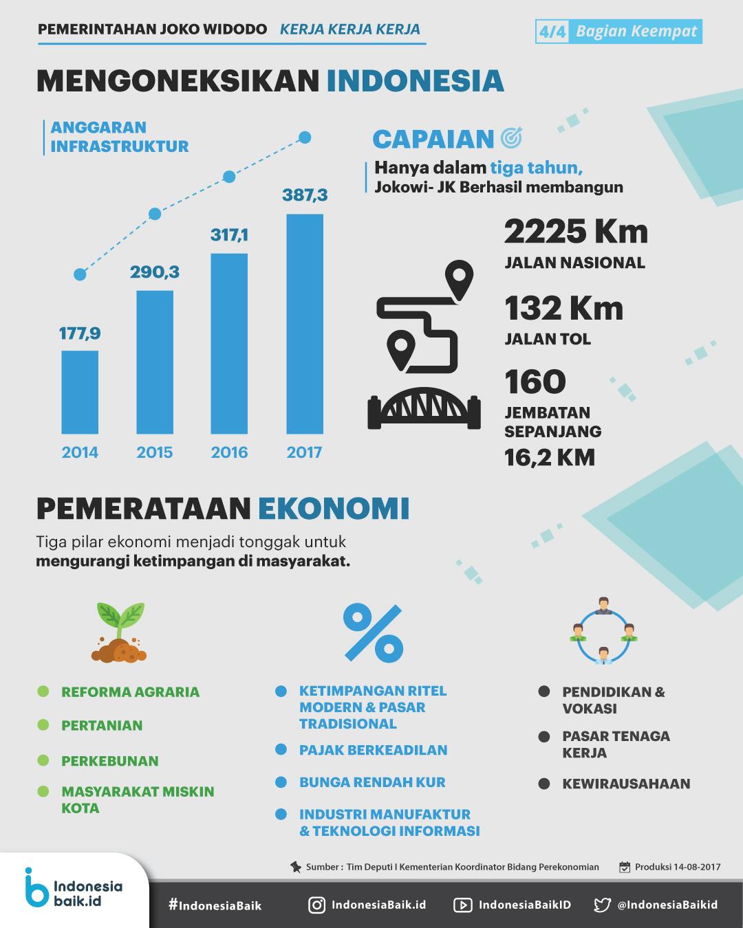 Masa Pemerintahan Jokowi : Mengoneksikan Indonesia
