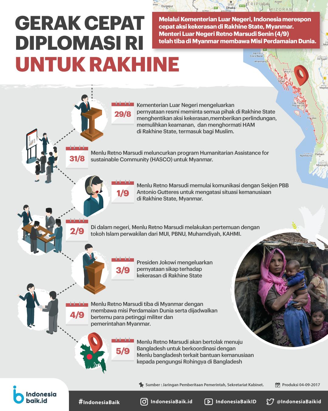 Gerak Cepat Diplomasi Untuk Rakhine