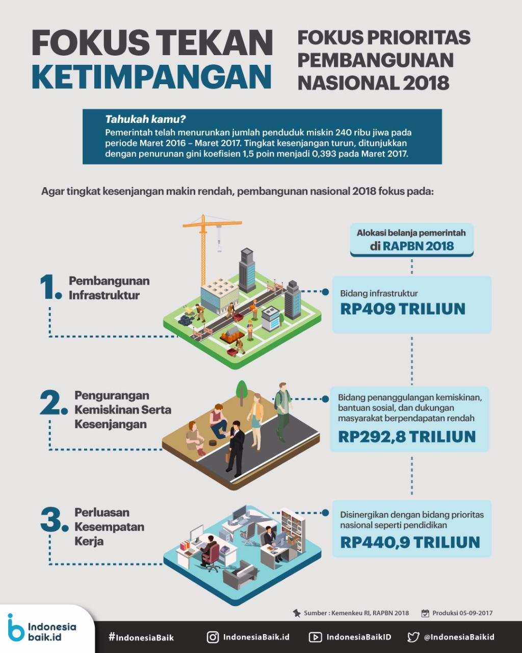 Fokus Tekan Ketimpangan: Fokus Prioritas Pembangunan Nasional