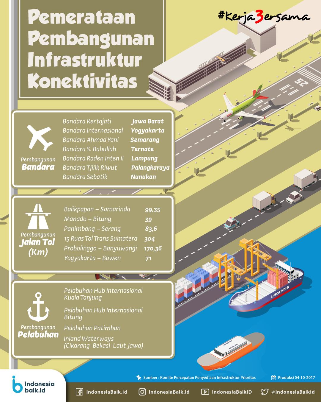 Pemerataan Pembangunan Infrastruktur Konektivitas