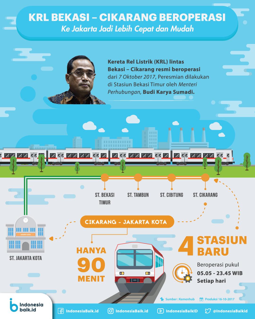 KRL Bekasi-Cikarang Beroperasi ke Jakarta Jadi Lebih Cepat dan Mudah