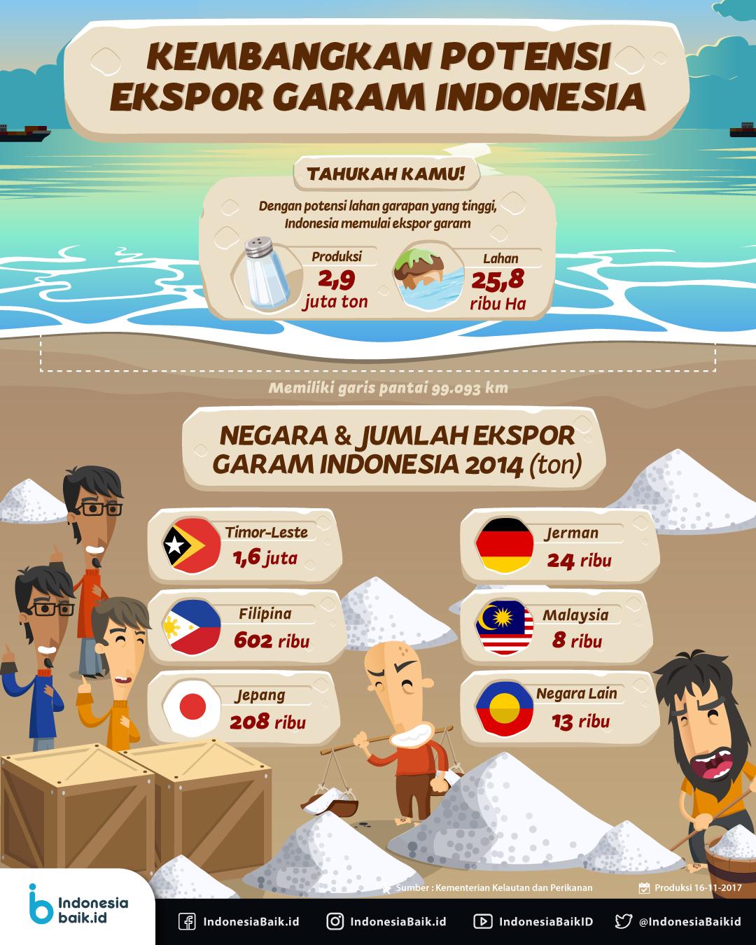 Kembangkan Potensi Ekspor Garam Indonesia