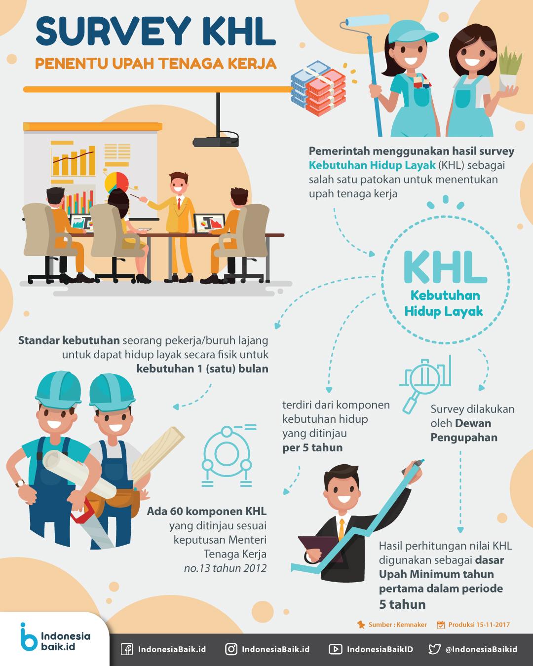 Survey KHL Penentu Upah Tenaga Kerja