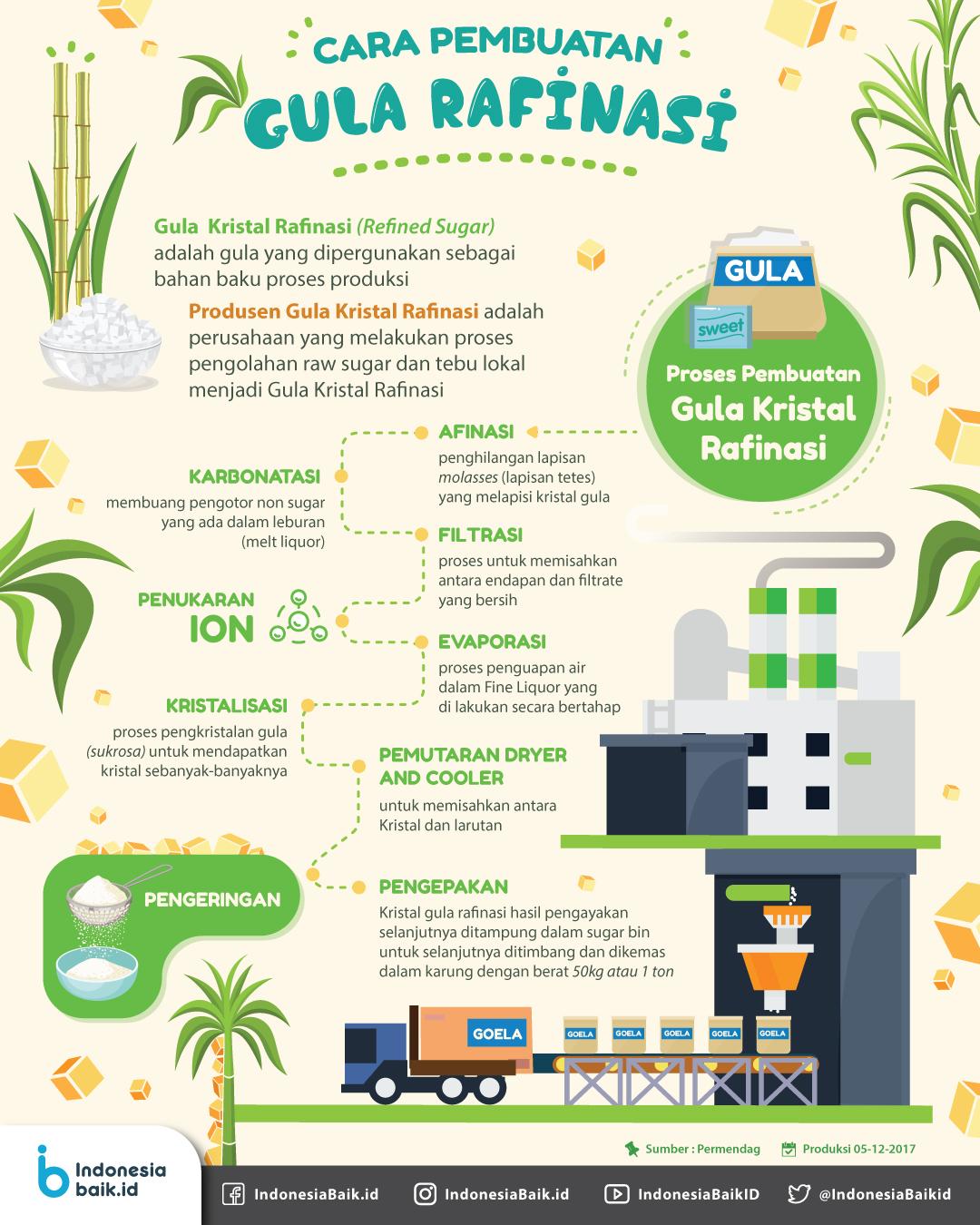 Cara Pembuatan Gula Rafinasi