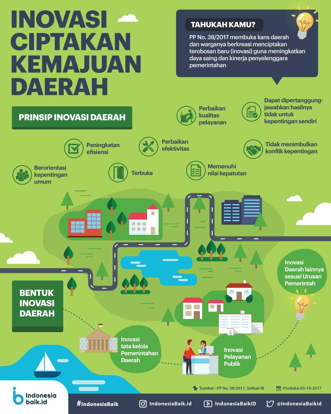 Inovasi Ciptakan Kemajuan Daerah