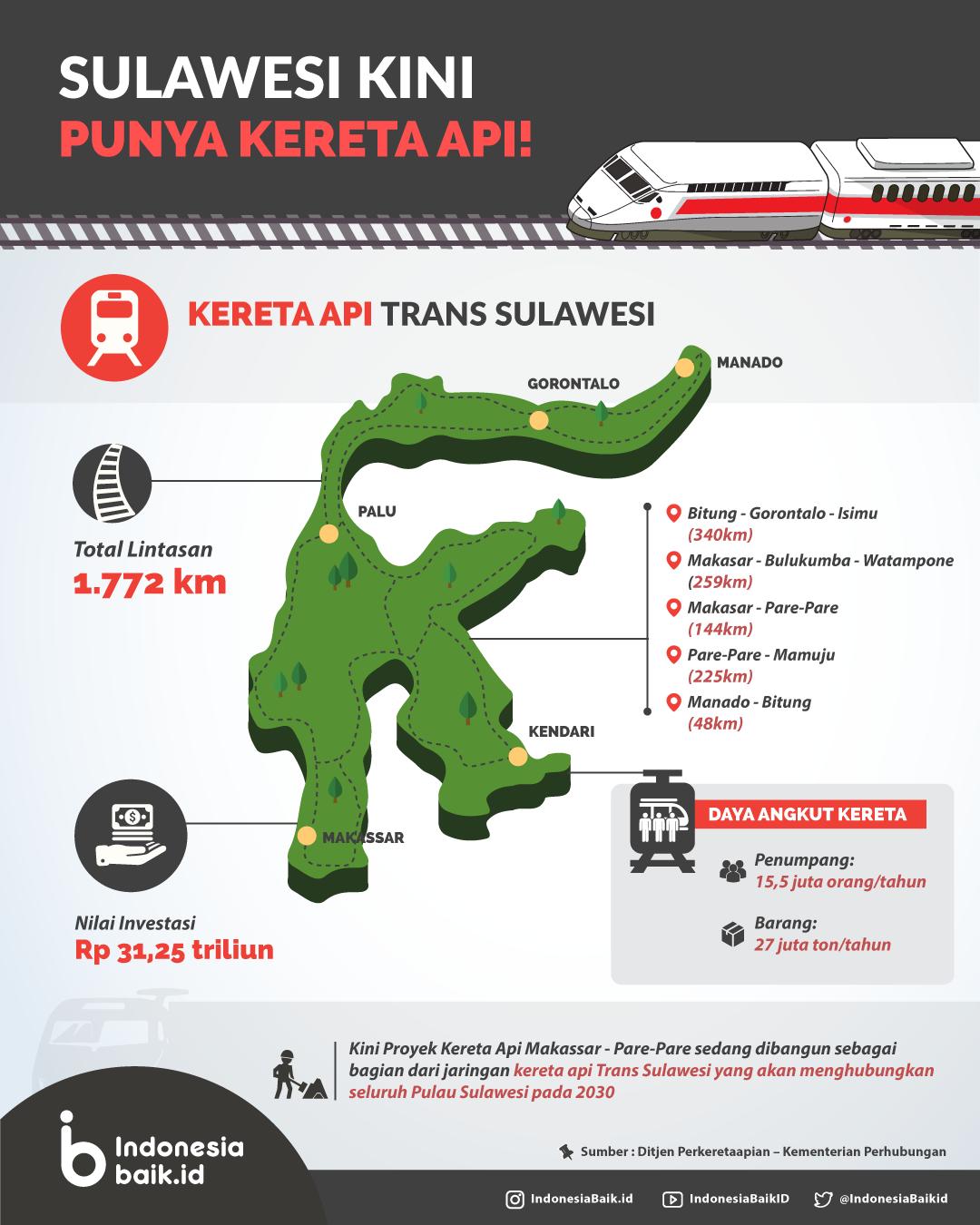 Sulawesi Kini Punya Kereta Api