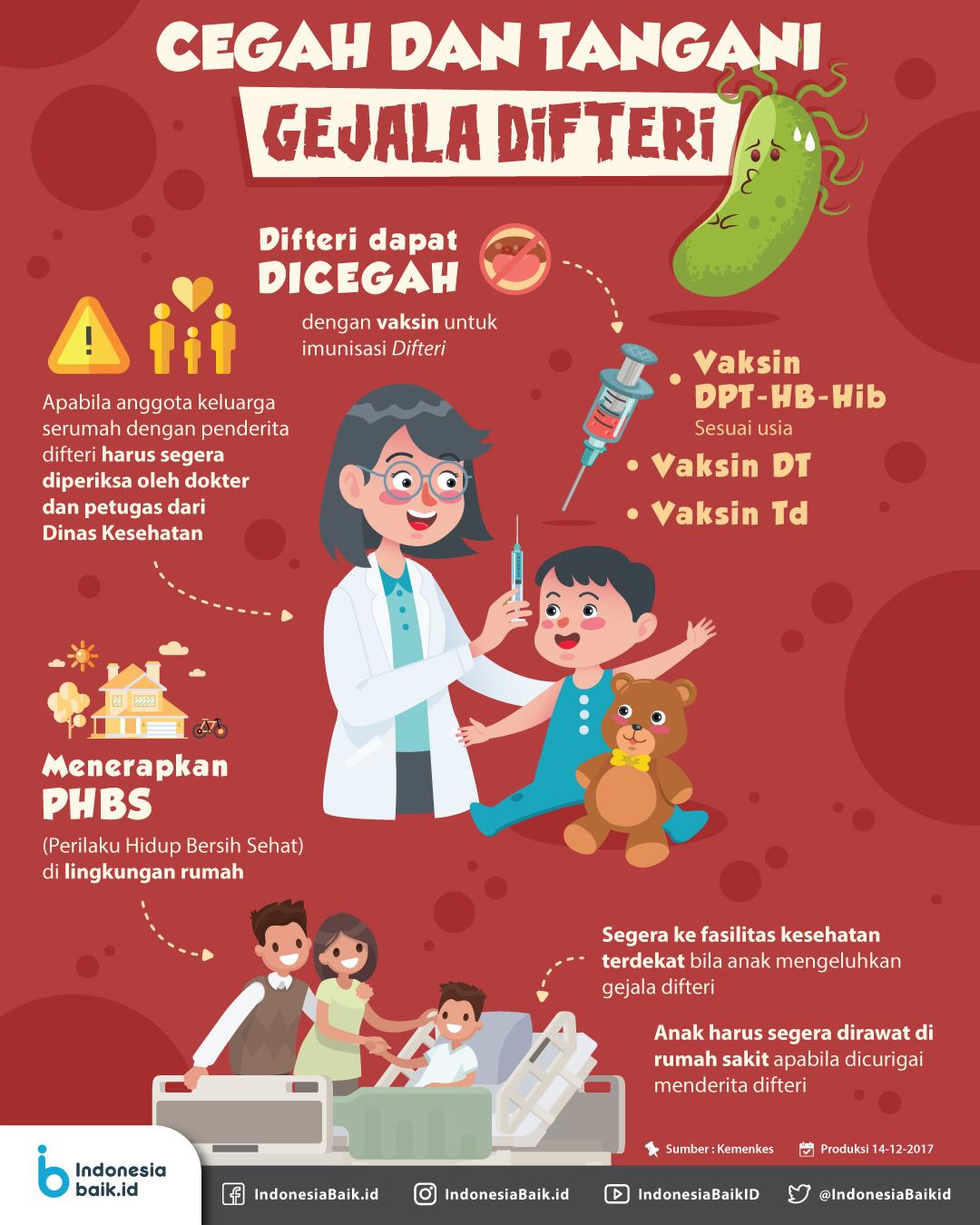 Cegah dan Tangani Gejala Difteri