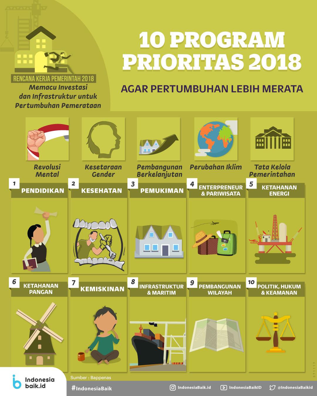 10 Program Prioritas 2018