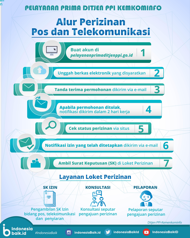 Alur Perizinan Pos dan Telekomunikasi
