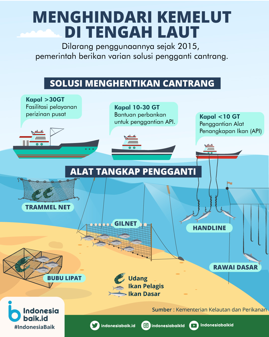 Menghindari Kemelut di Laut