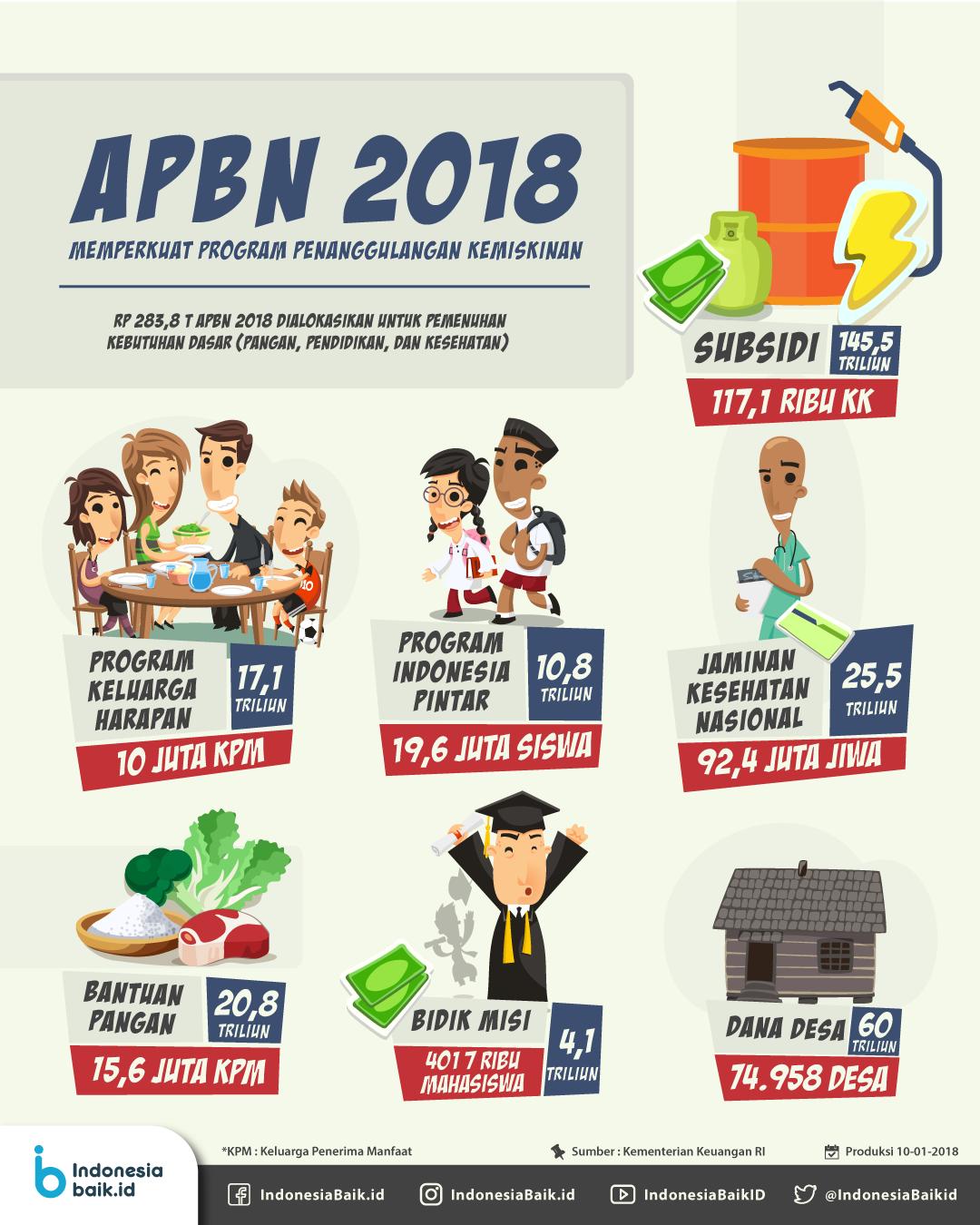 APBN 2018: Memperkuat Program Penanggulangan Kemiskinan
