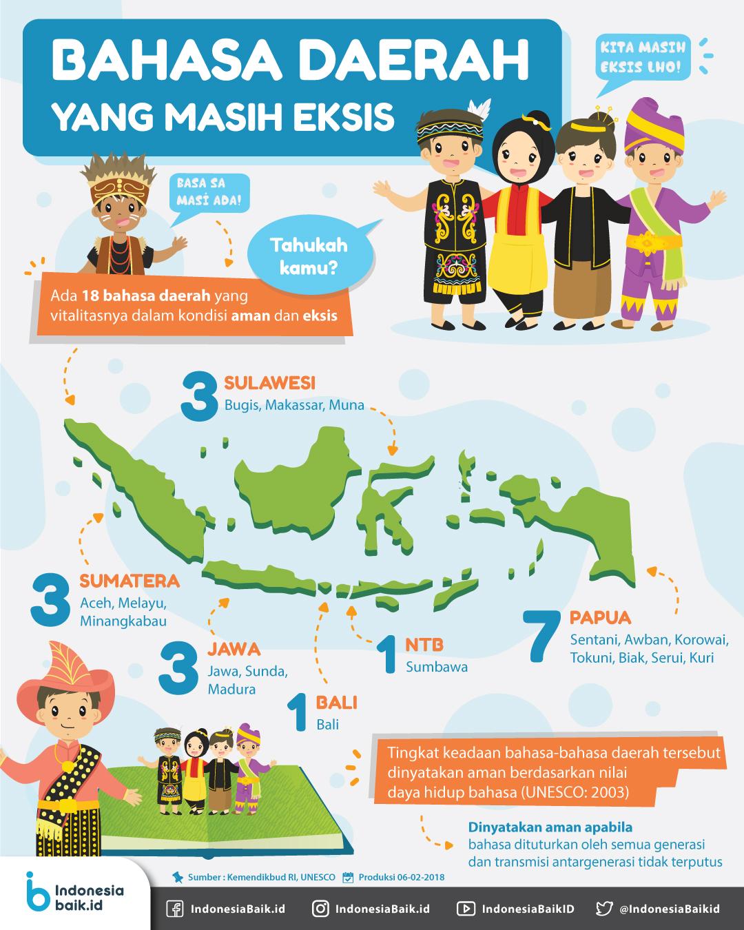 Bahasa Daerah Yang Masih Eksis