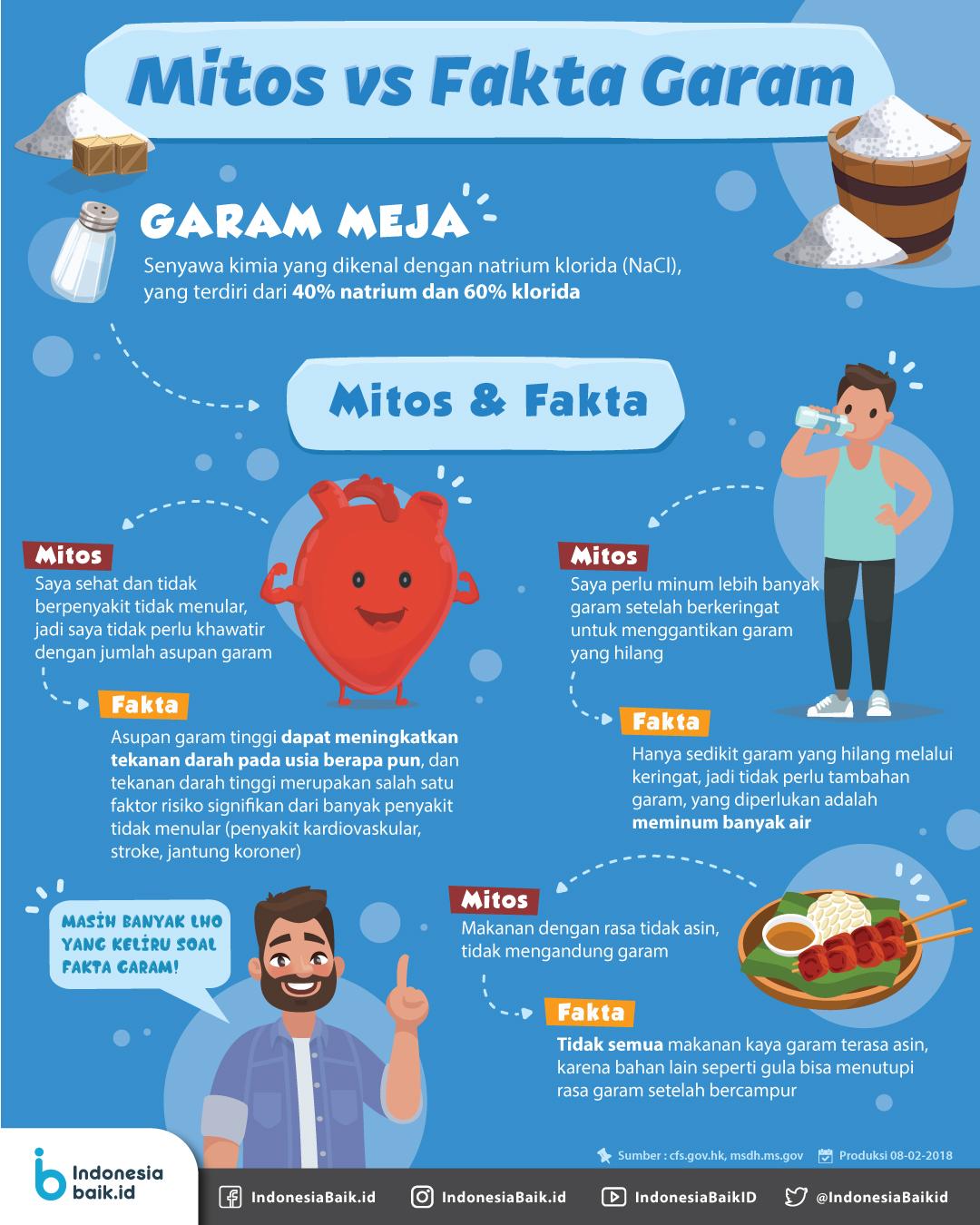 Mitos vs Fakta Garam