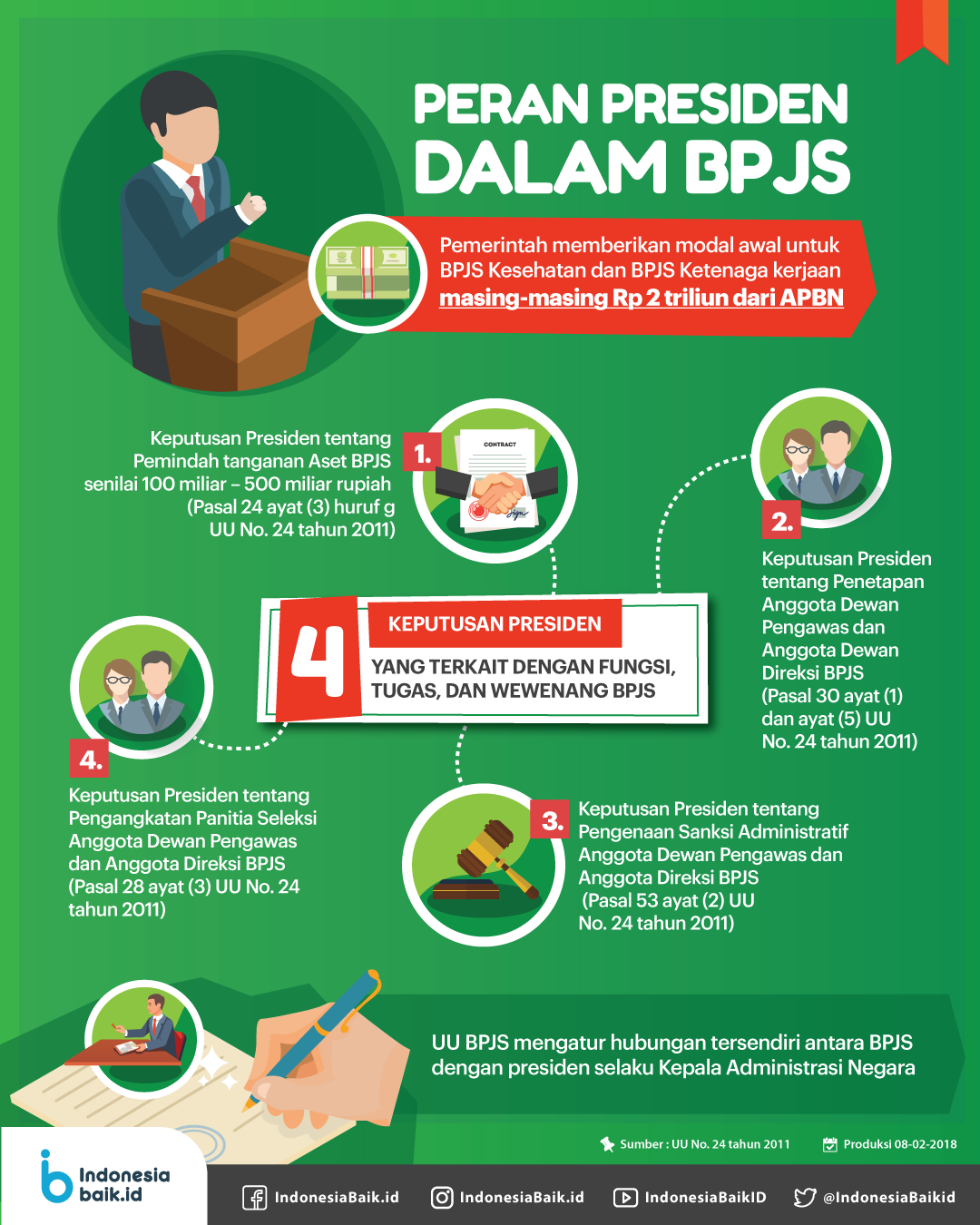 Peran Presiden Dalam BPJS
