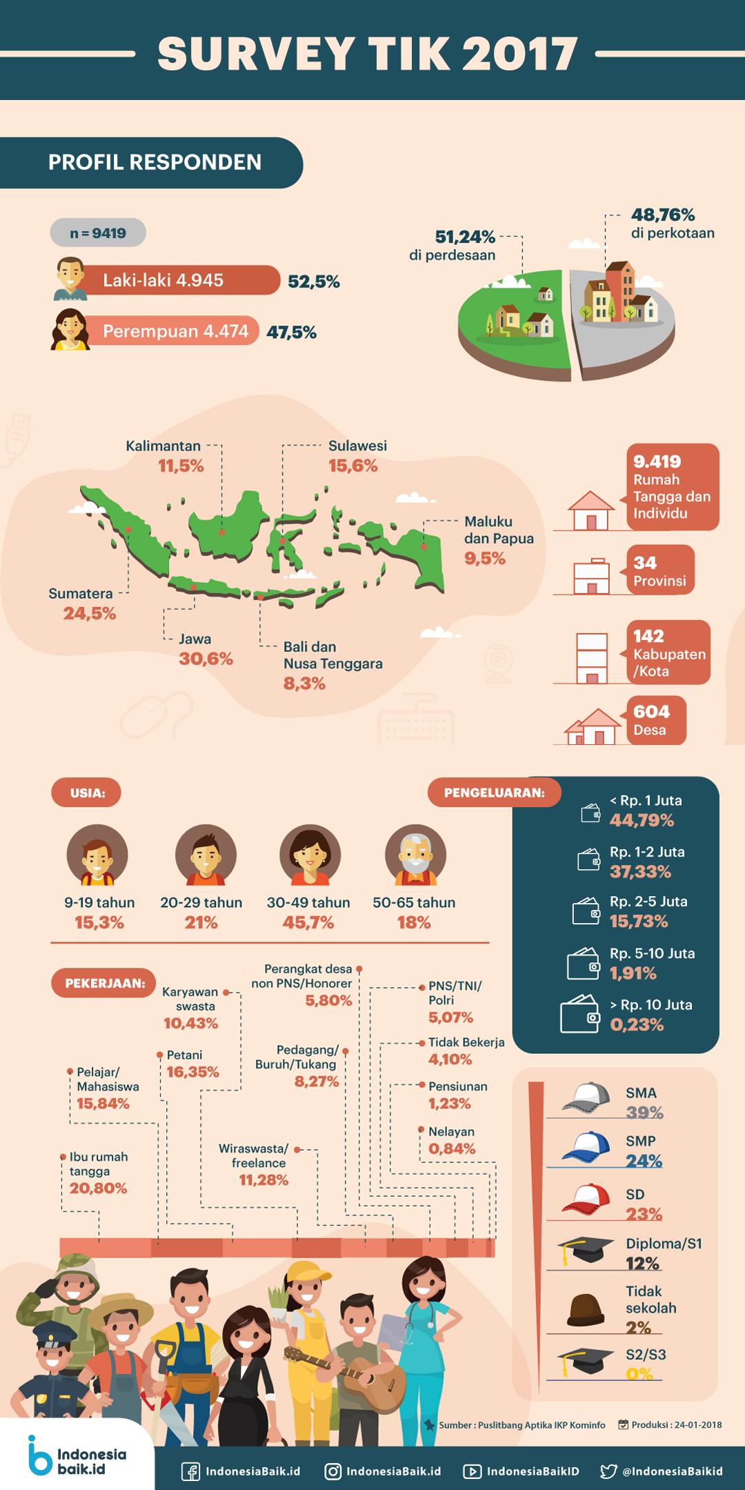 Profil Responden Pengguna TIK di Indonesia #1
