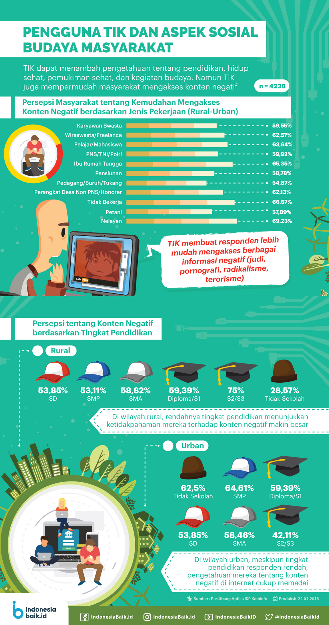 Pengguna TIK dan Aspek Sosial Budaya Masyarakat #22