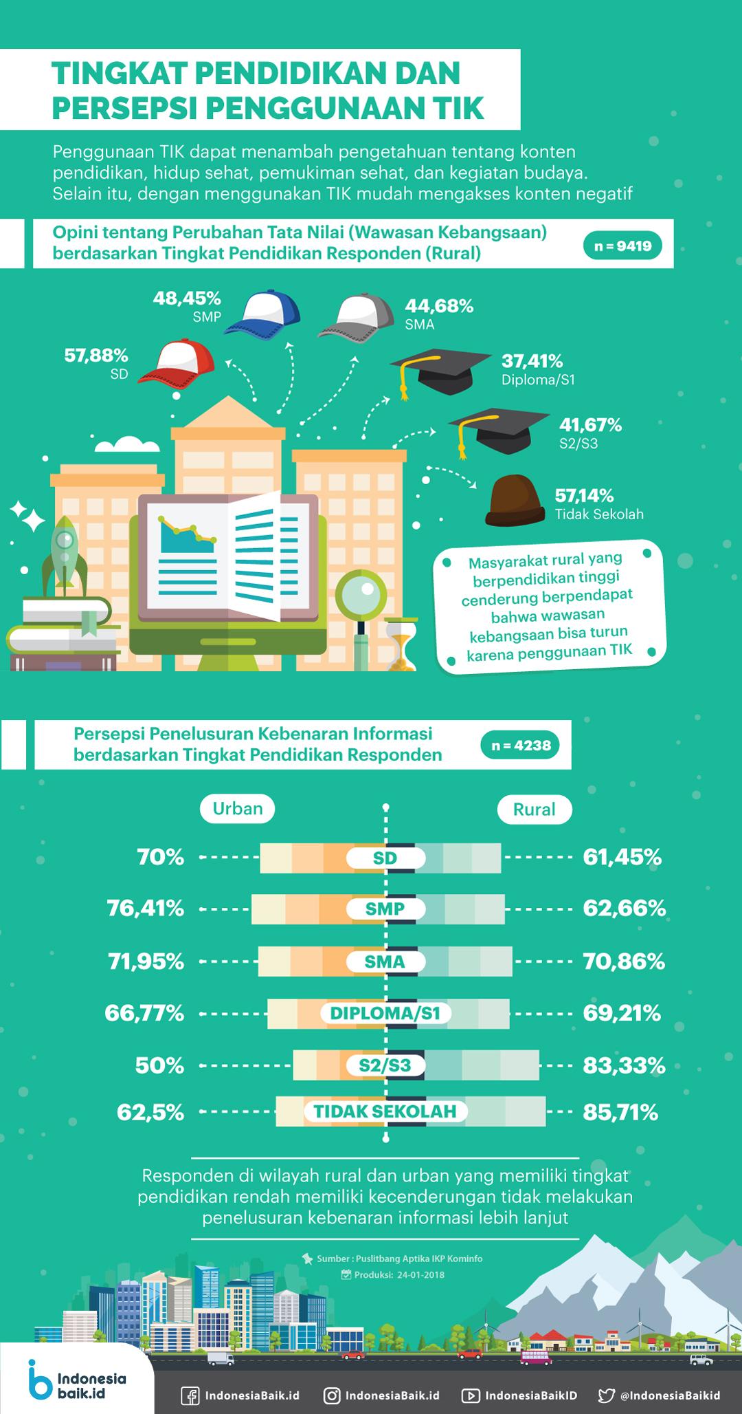 Tingkat Pendidikan dan Persepsi Penggunaan TIK #23