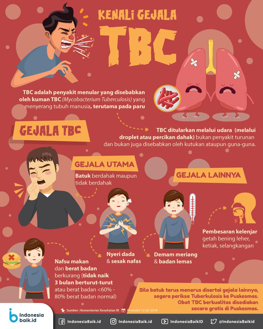 Kenali Gejala TBC