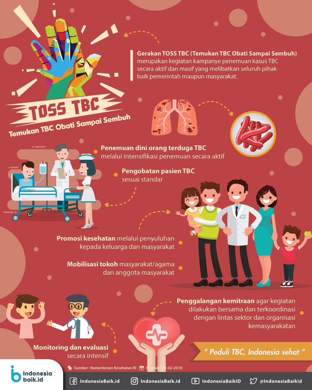 TOSS TBC: Temukan TBC Obati Sampai Sembuh