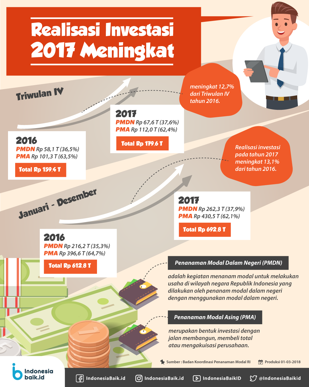 Realisasi Investasi 2017 Meningkat