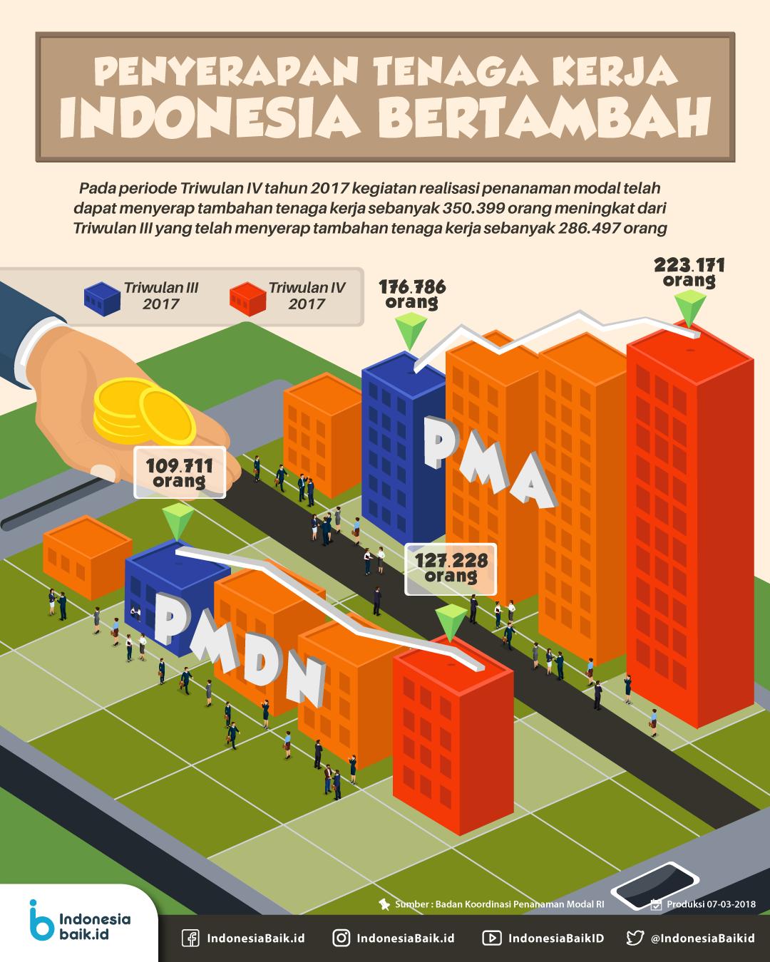 Penyerapan Tenaga Kerja Indonesia Bertambah