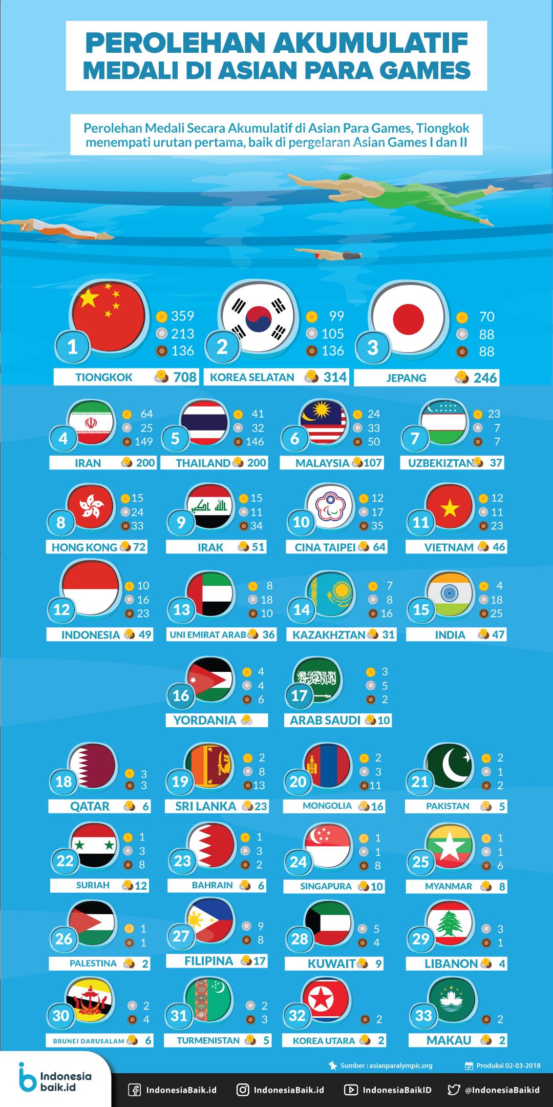 Asian Para Games  Perolehan Medali Asian Para Games Ii