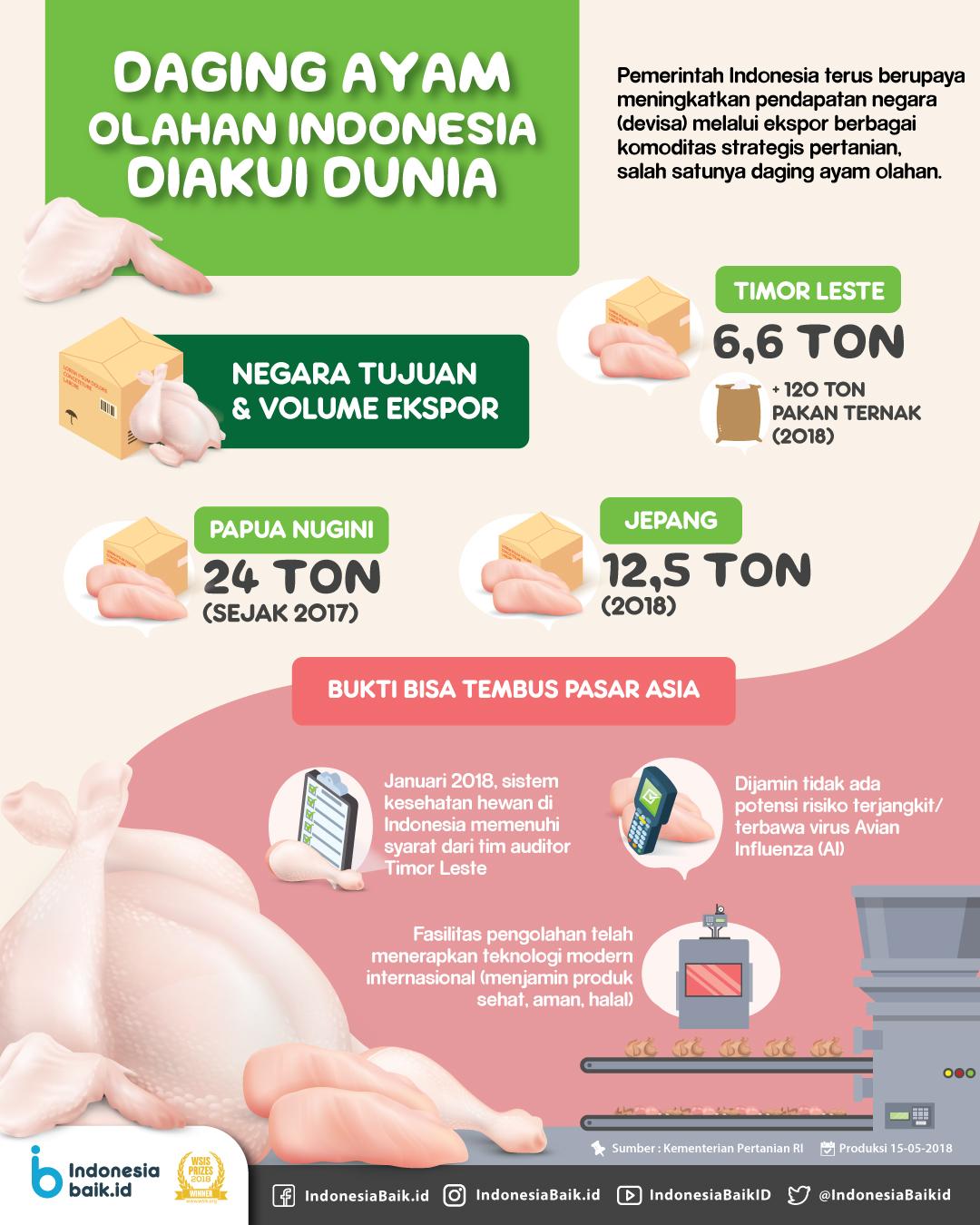 Daging Ayam Olahan Indonesia Diakui Dunia