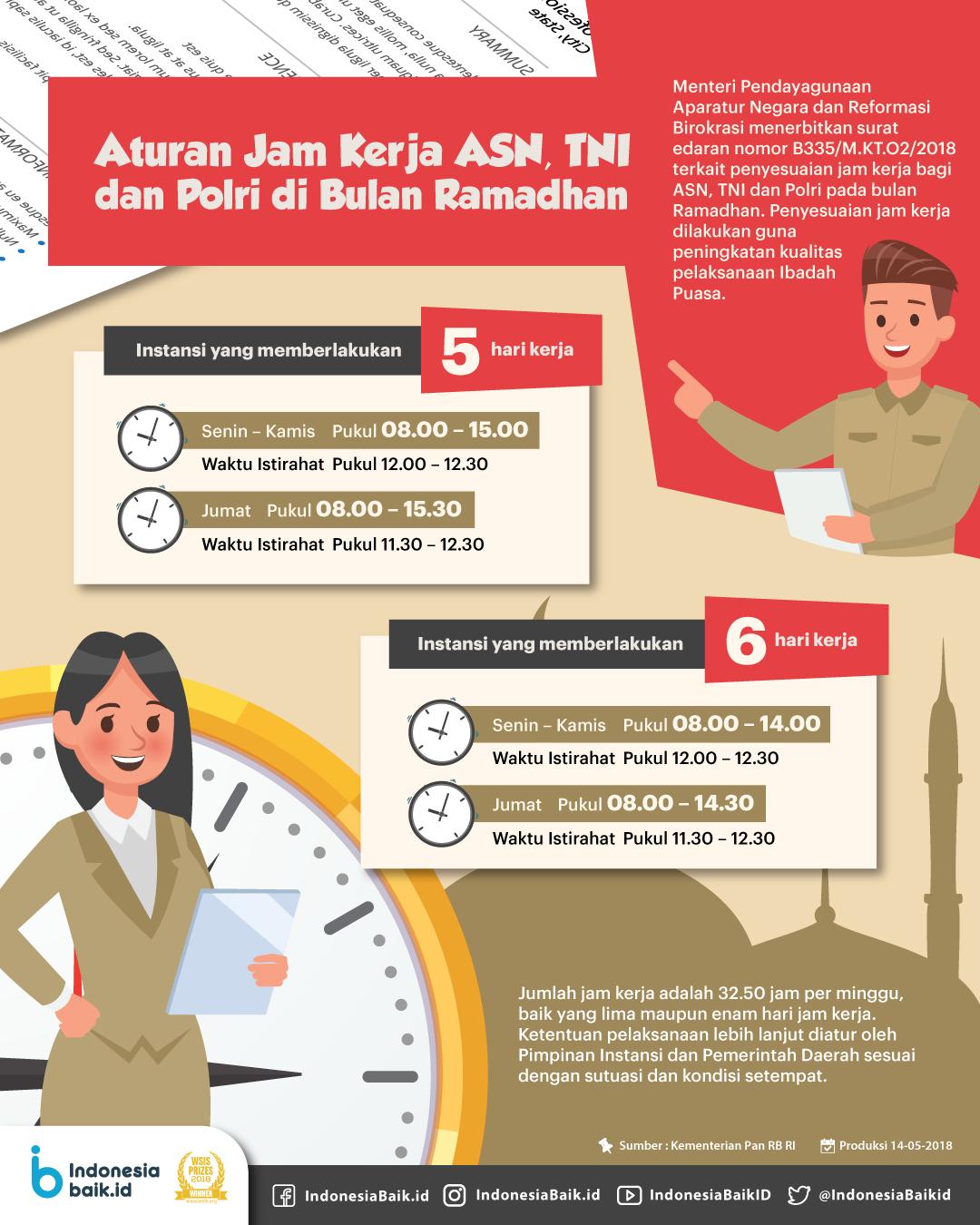 Aturan Jam Kerja ASN, TNI, dan Polri di Bulan Ramadhan