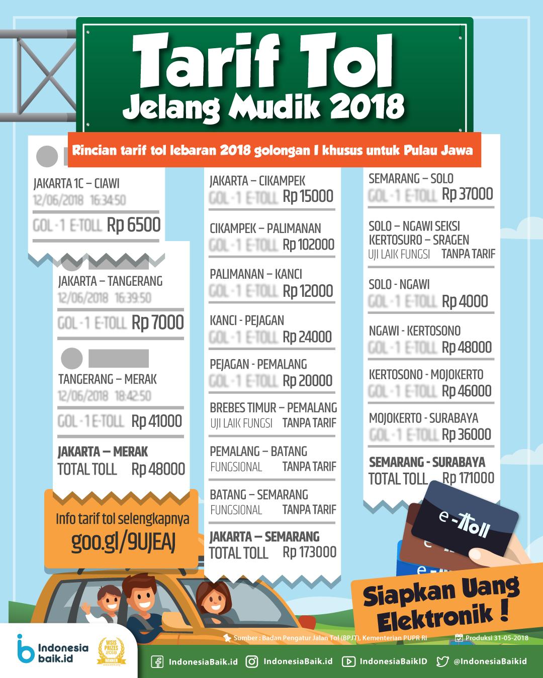 Tarif Tol Jelang Mudik 2018