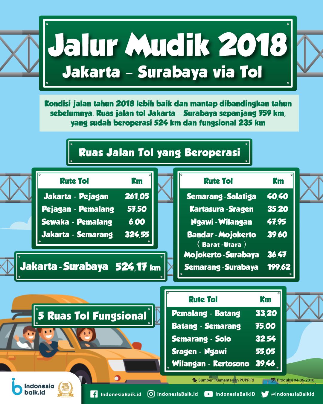Jalur Mudik 2018: Jakarta - Surabaya via Tol