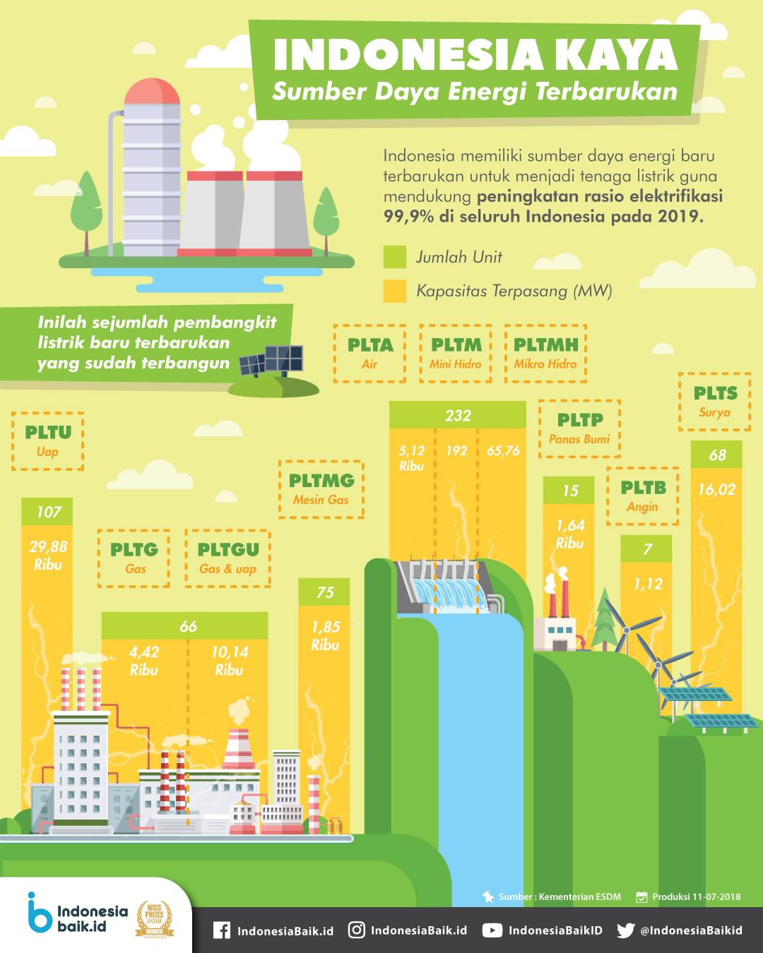 Indonesia Kaya Sumber Daya Energi Terbarukan