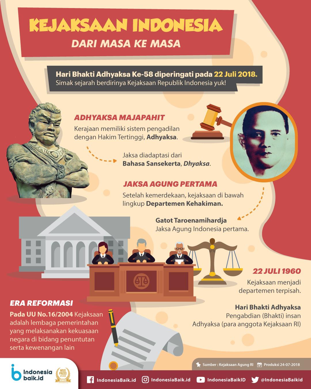 Kejaksaan Indonesia Dari Masa Ke Masa