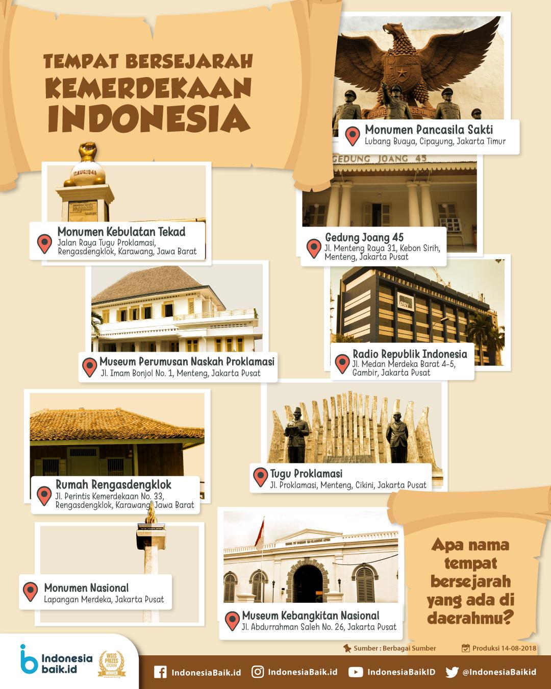 Tempat Bersejarah Kemerdekaan Indonesia  Indonesia Baik