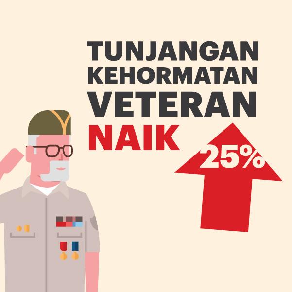 [Motion Grafis] Tunjangan Kehormatan Veteran Naik 25%-thum