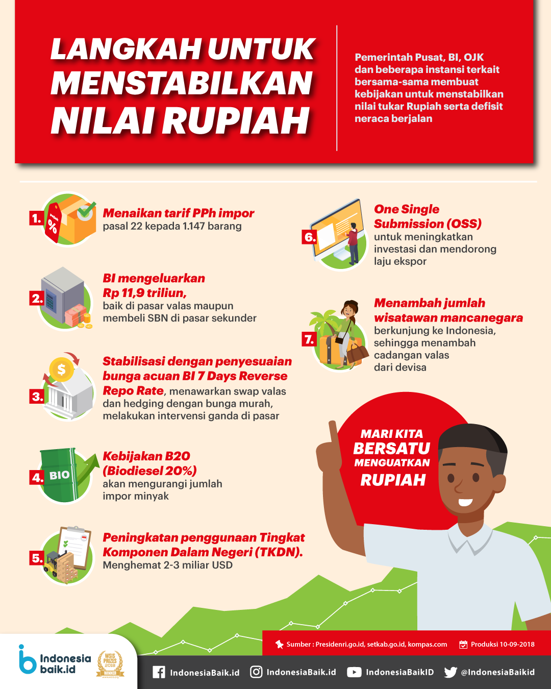 Langkah Untuk Menstabilkan Nilai Rupiah