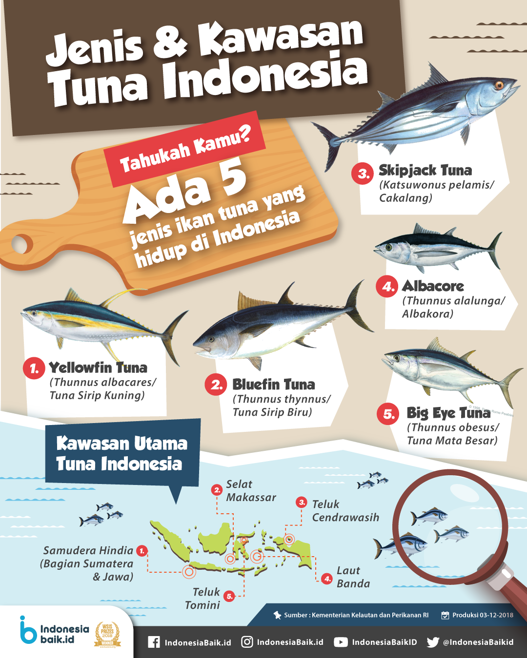 Jenis & Kawasan Tuna Indonesia