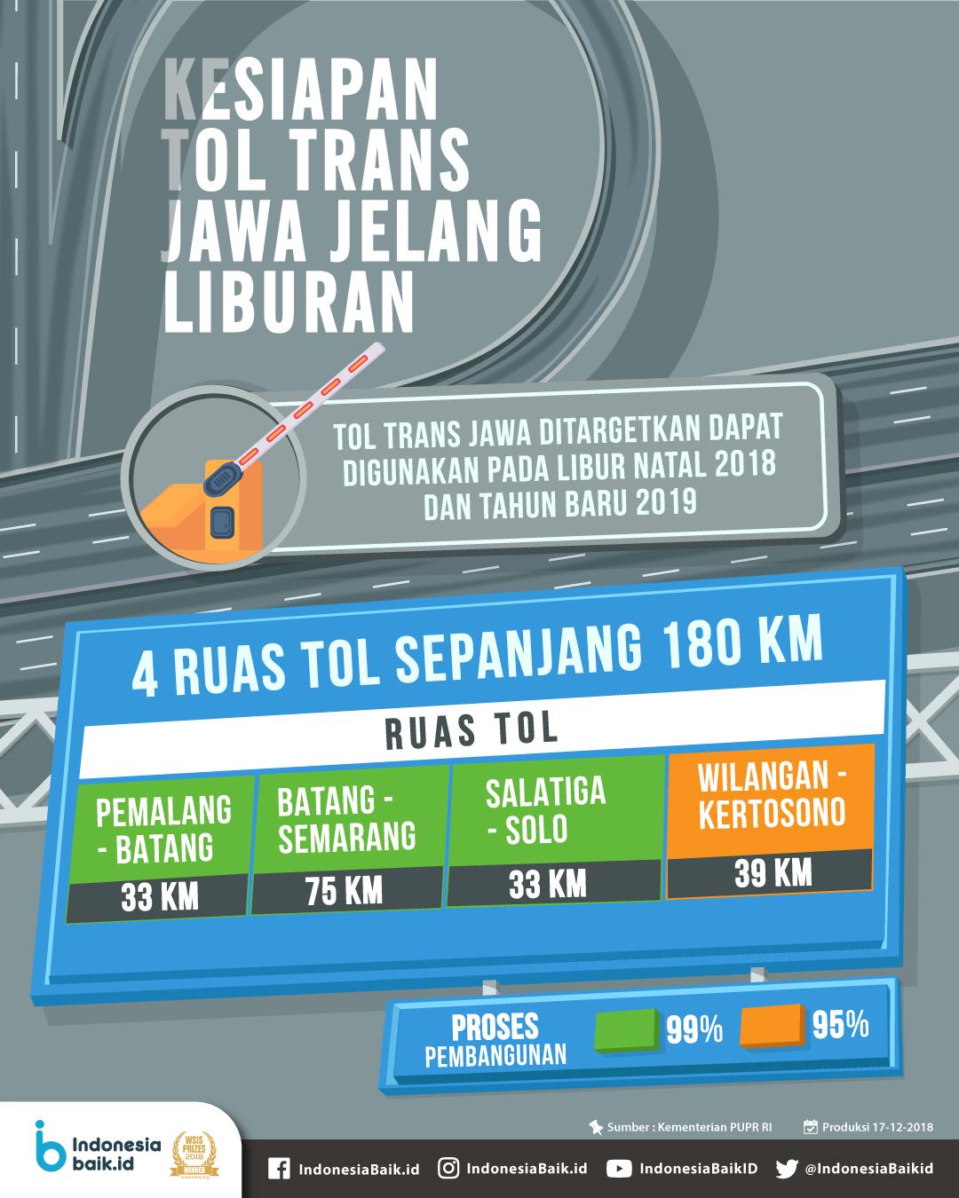 Kesiapan Tol Trans Jawa Jelang Liburan