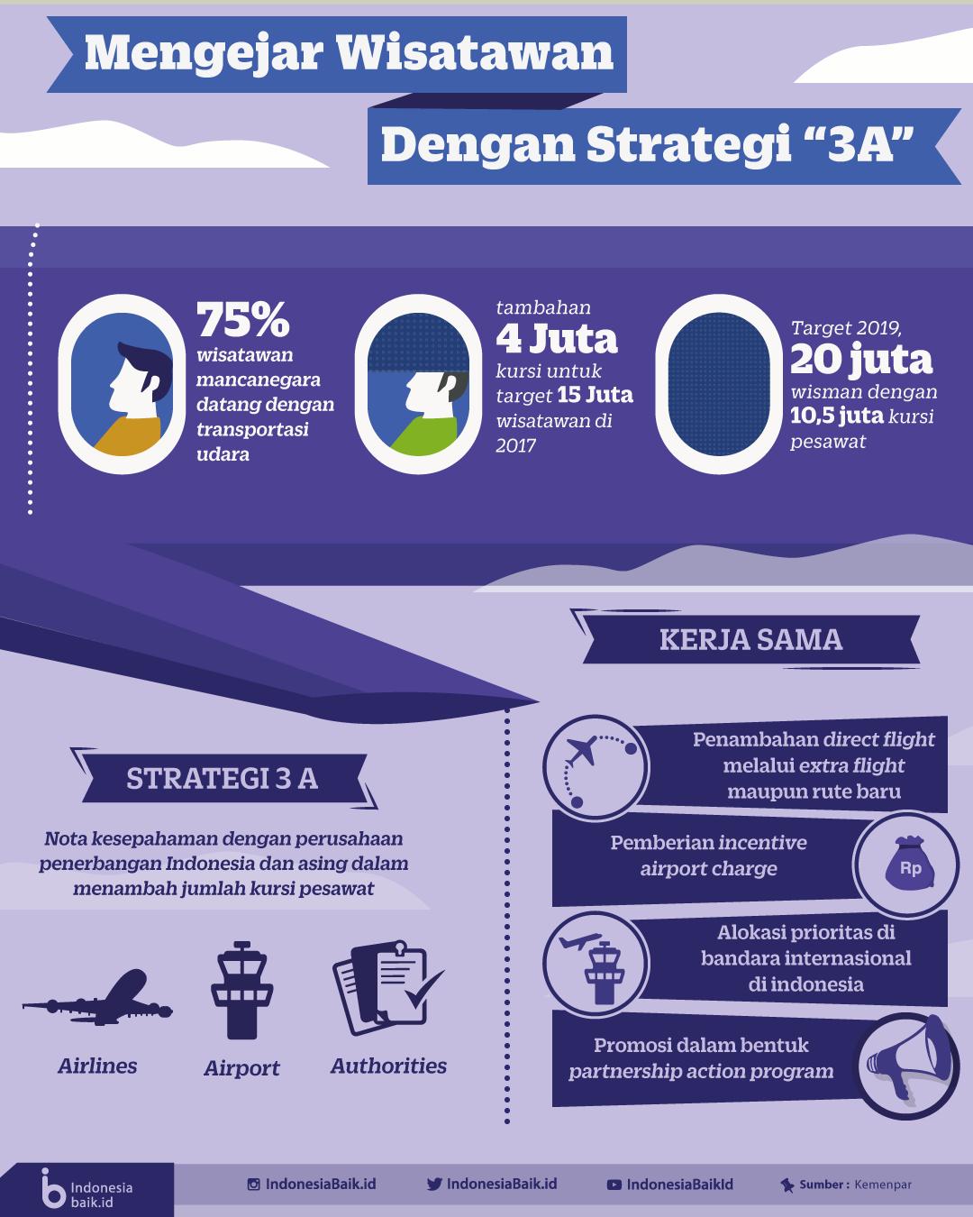 Mengejar Wisatawan dengan Strategi 9A  Indonesia Baik