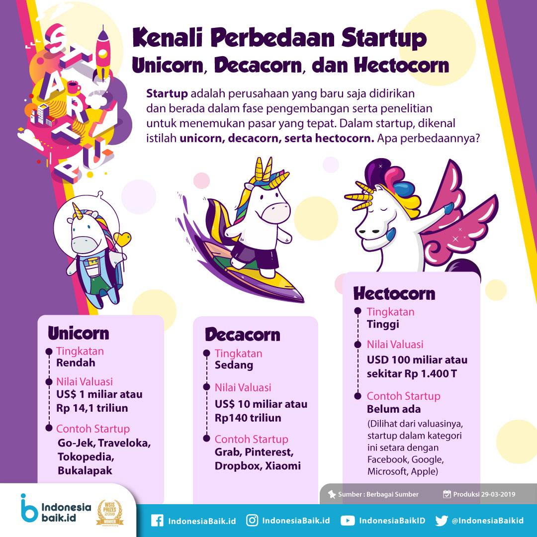 Kenali Perbedaan Startup Unicorn, Decacorn, dan Hectocorn