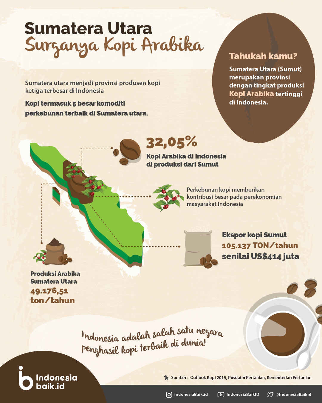 Sumatera Utara, Surganya Kopi Arabika