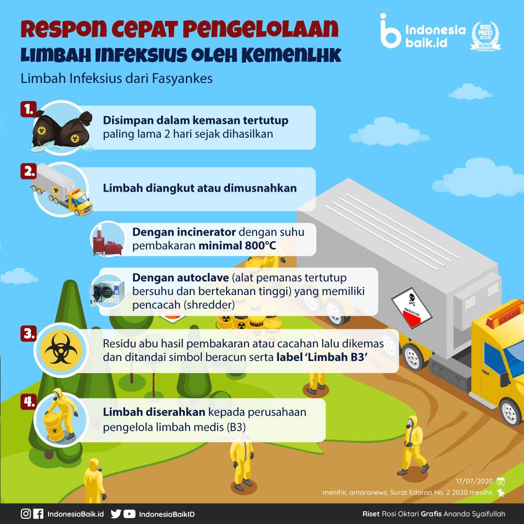 Pengelolaan Limbah Infeksius Covid 19 Jadi Persoalan Penting Indonesia Baik Cara mengatasi limbah rumah tangga