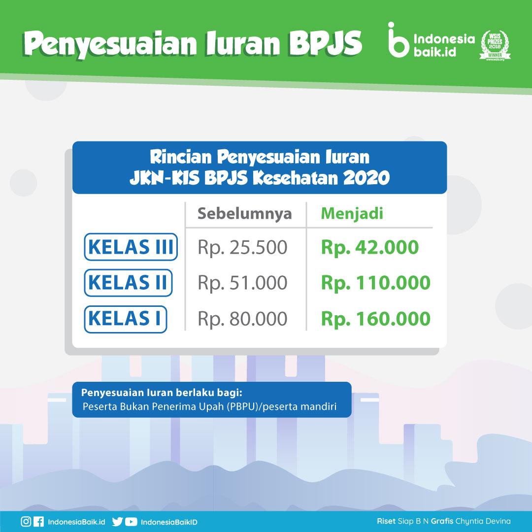 Syarat Dan Cara Turun Kelas Bpjs Indonesia Baik