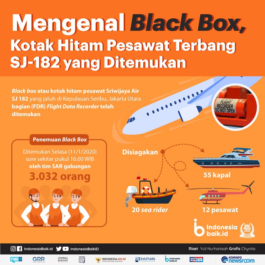 Mengenal Black Box Kotak Hitam Pesawat Terbang Sj 182 Yang Ditemukan Indonesia Baik