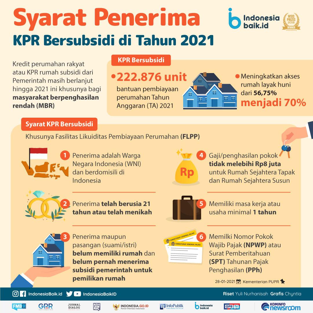 Syarat Penerima KPR Bersubsidi di Tahun 2021 | Indonesia Baik