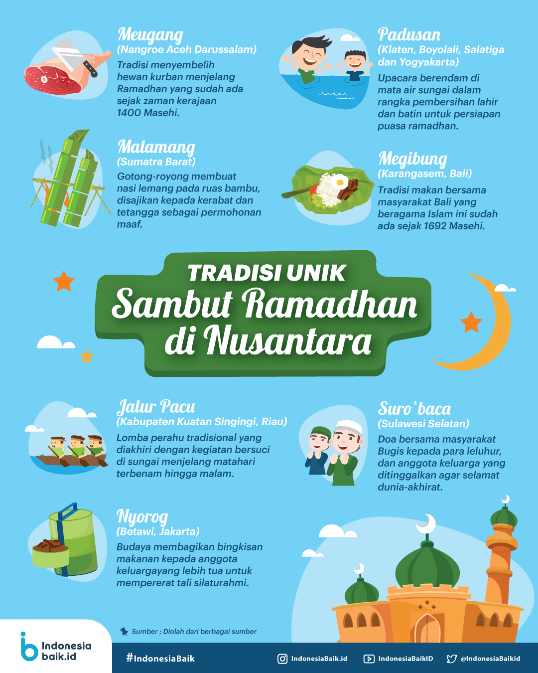 Tradisi Unik Sambut Ramadhan di Nusantara