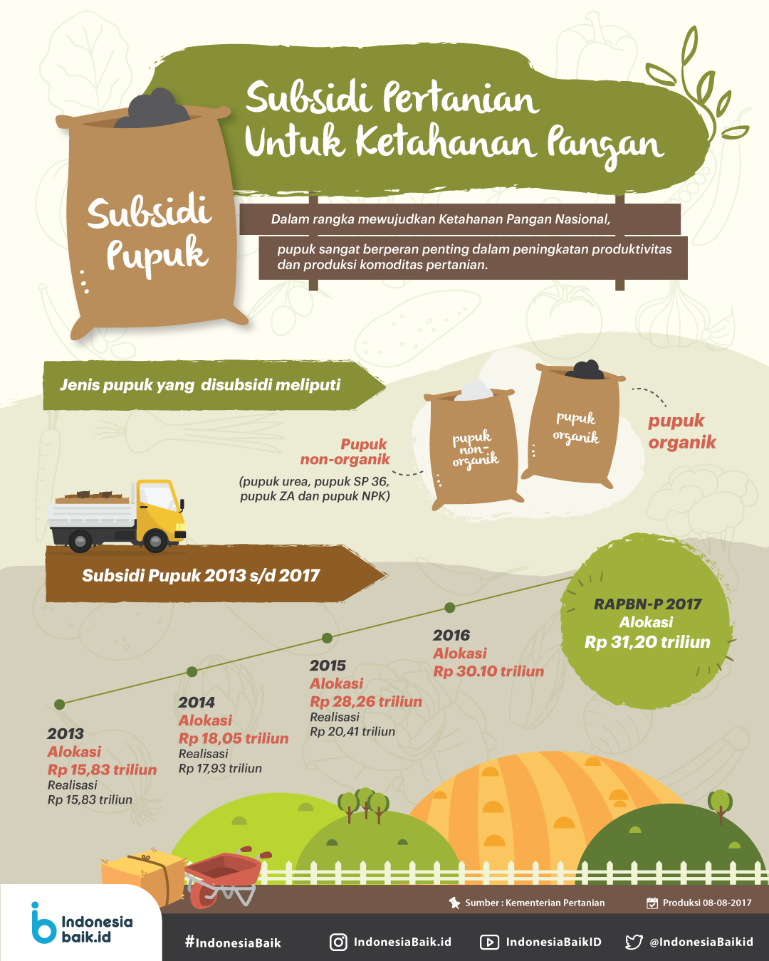 Subsidi Pertanian Untuk Ketahanan Pangan