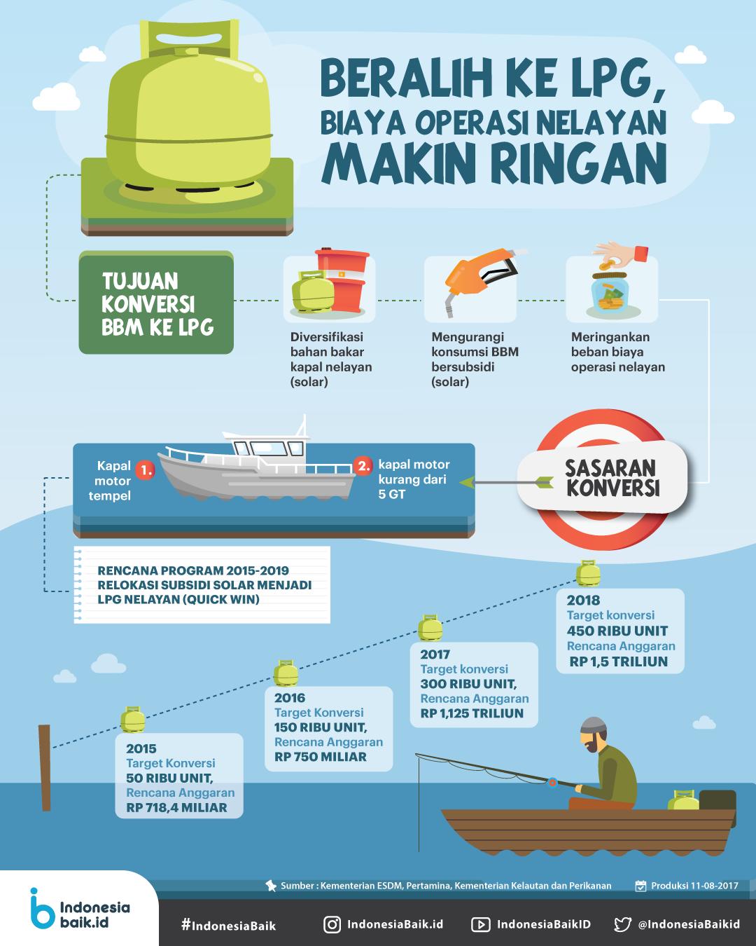 Beralih ke LPG, Biaya operasi nelayan makin ringan
