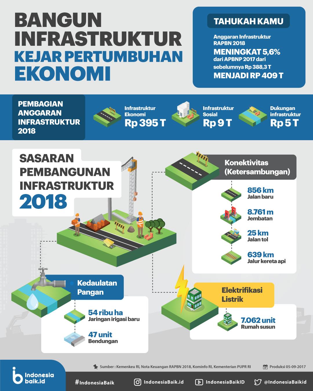 Bangun Infrastruktur Kejar Pertumbuhan Ekonomi