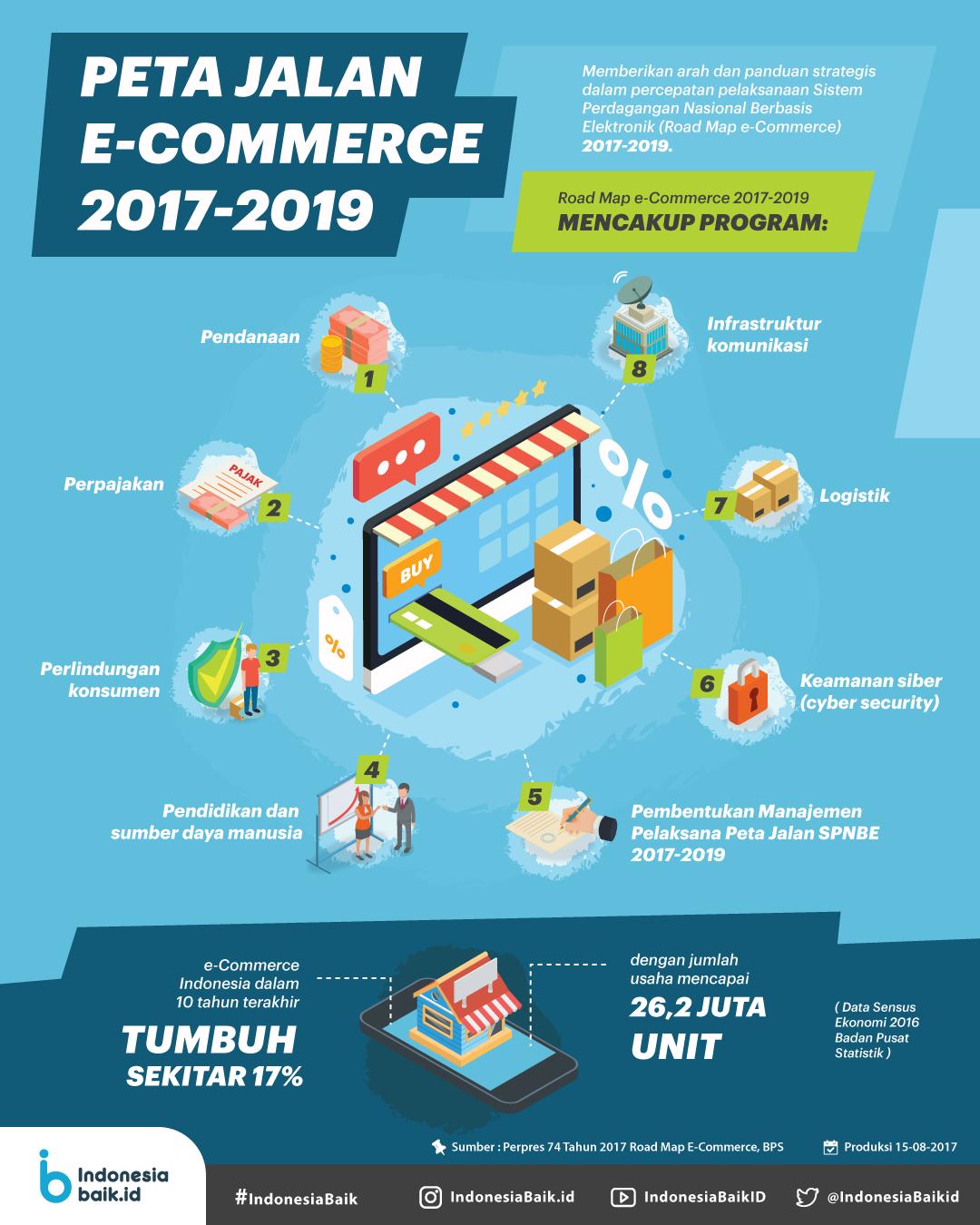 Peta Jalan E-Commerce 2017-2019